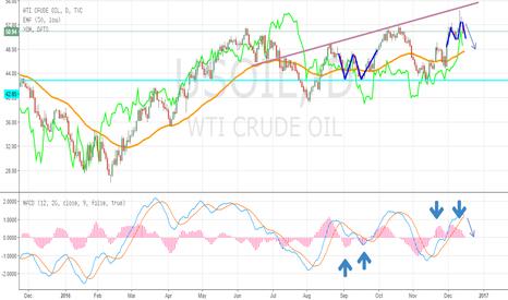USOIL: WTI Crude