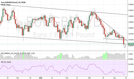 EURGBP: EURGBP LONG ON DAILY BUT SHORT ON LOWER TIMEFRAME