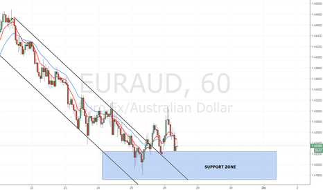EURAUD: EUR/AUD: breakout del canale ribassista