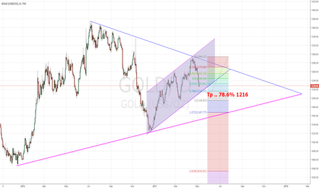 GOLD: Correction in Triangle pattern