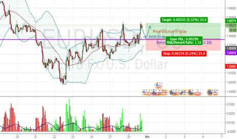 EURUSD: H1 bullish Bollinger Band play on EU