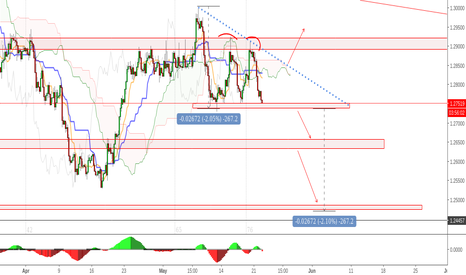 USDCAD: USDCAD -4H - Descending triangle