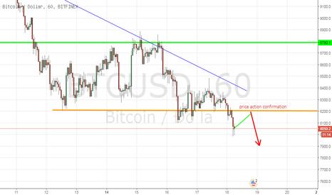 BTCUSD: BTCUSD, Bitcoin/Dollar, H1