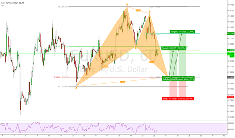 EURUSD: EURUSD 1h Bullish Bat Pattern