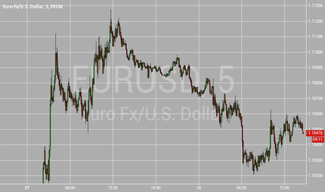 EURUSD: eurusd short