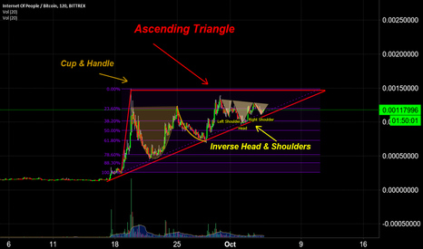 IOPBTC: IOP Bullish Chart Patterns *UPDATE*