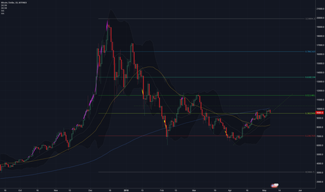 BTCUSD: Blip on the path to $11500?