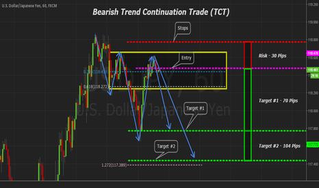 USDJPY: USDJPY 60min Bearish Trend Continuation Trade (TCT)