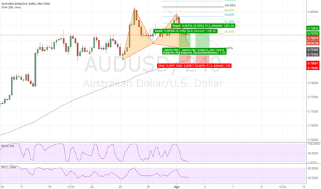 AUDUSD: Gartley su AUDUSD