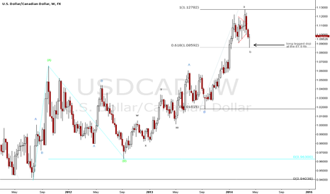 USDCAD: Alternative view coming into play