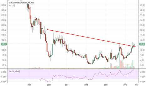 GOKEX: GOKEX: a valid IH&S on a long time frame...?