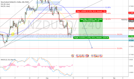 NZDUSD: NZDUSD Short Position 4Hr Timeframe