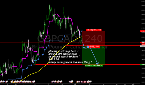 GBPCAD: time to place a sell stop here