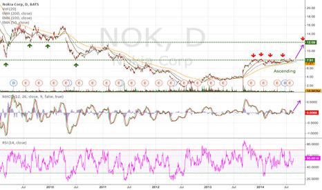 NOK: NOK Daily (19.08.2014) Tech Analysis EMA