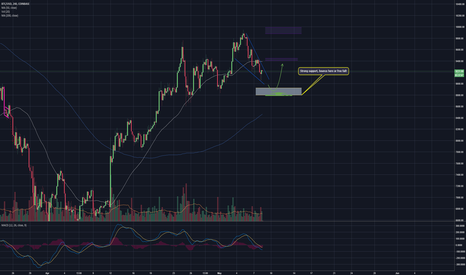 BTCUSD: BTC DOESN'T CARE ABOUT TA - falling wedge