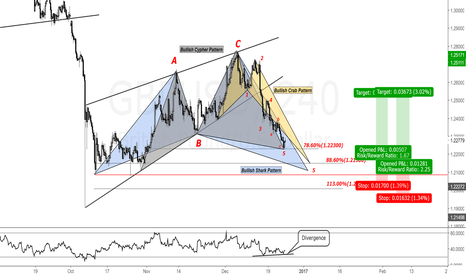 GBPUSD: GBPUSD 4H Chart.Looking to buy abc correction
