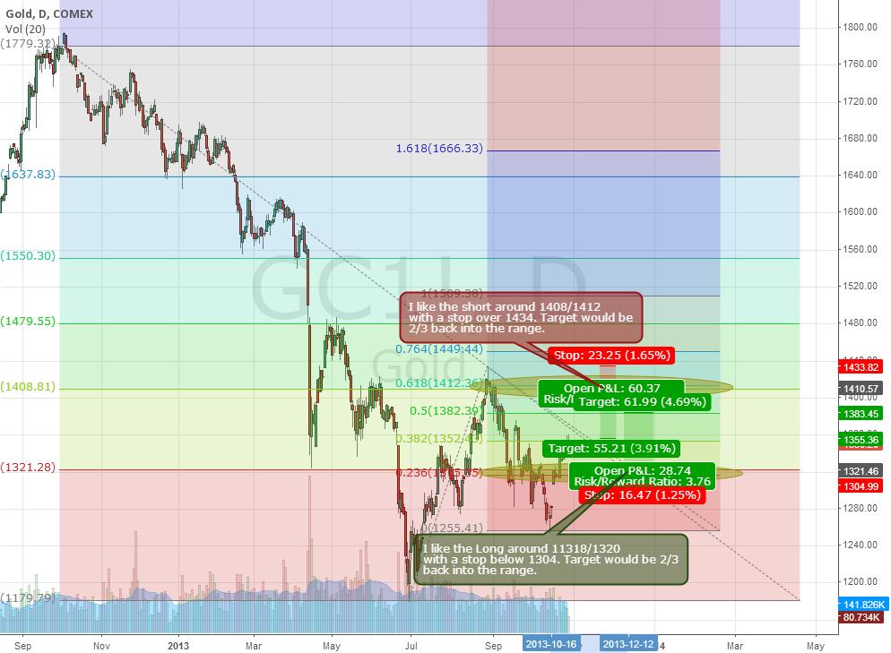 Gold Range Trade Based on Fib Levels