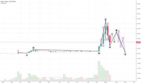 XRPUSD: Долгосрочный прогноз цены Ripple