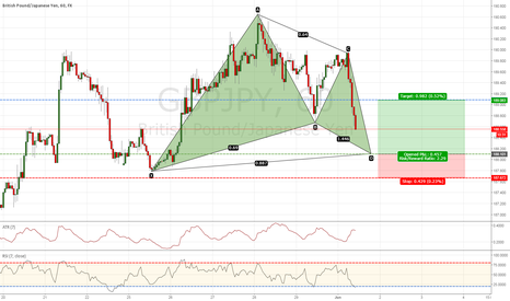 GBPJPY: Bullish Gartley