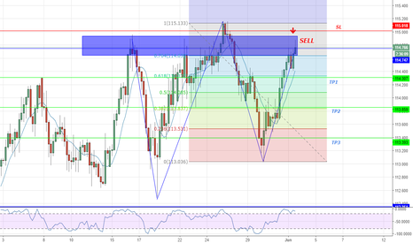 CHFJPY: Head and Shoulder pattern on CHF JPY