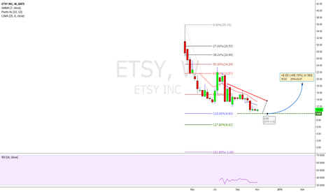 ETSY: A 3-Week Tight Pattern (Farcasting 88% Move)