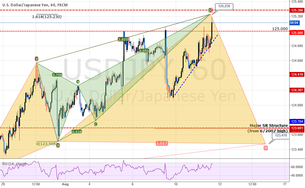 UPDATE #1:USDJPY: Pre-NFP Analysis - NFP Move : Bearish Crab
