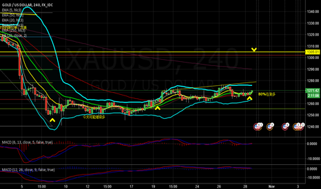 XAUUSD: long gold/silver here