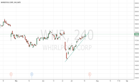 WHR: UPTREND WHR