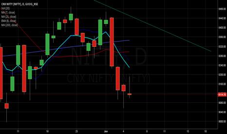 NIFTY: Nifty Chart