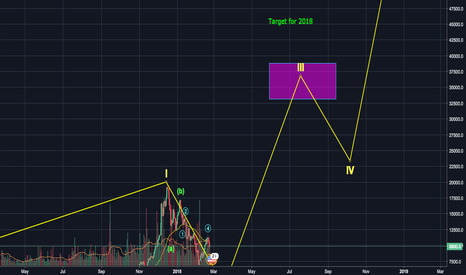 BTCUSD: BTC Extrapolation for 2018 and 2019