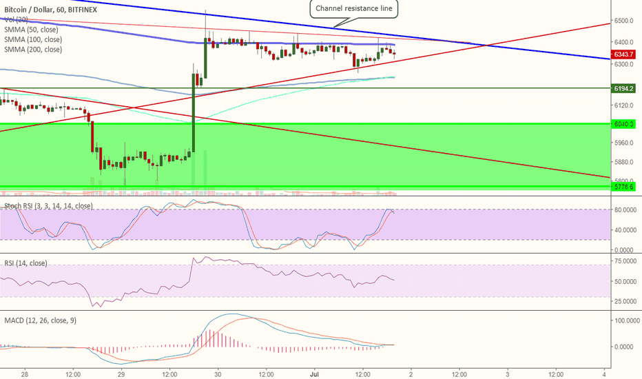 BTCUSD: BTC looking for a breakout now in short term!