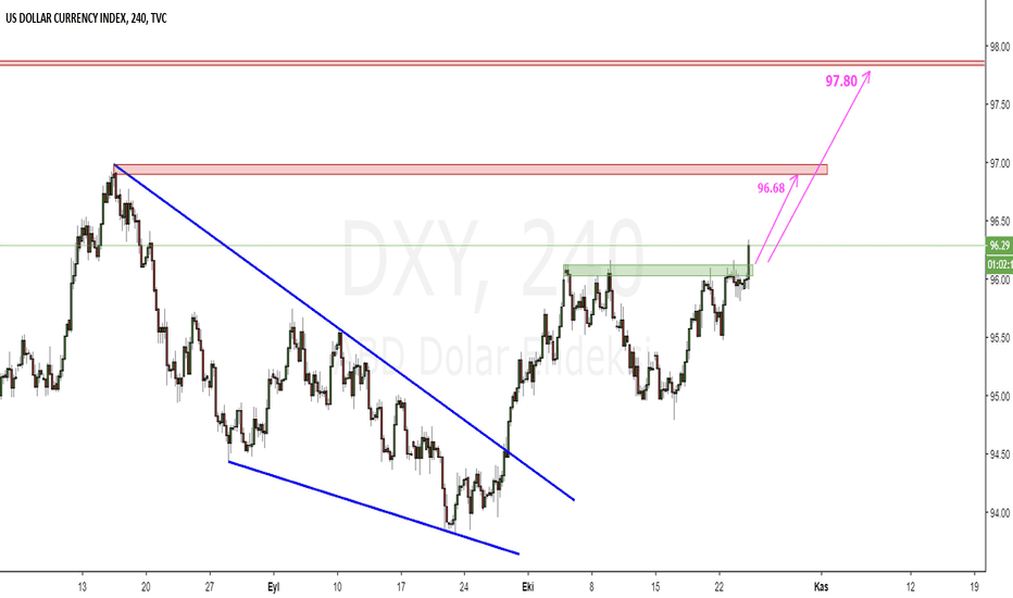 DXY: DXY_H4