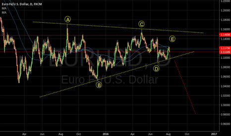 EURUSD: EURUSD Large Triangle formed.