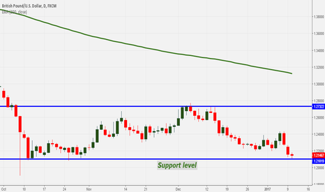 GBPUSD: GBPUSD Technical Outlook: Near to key support level