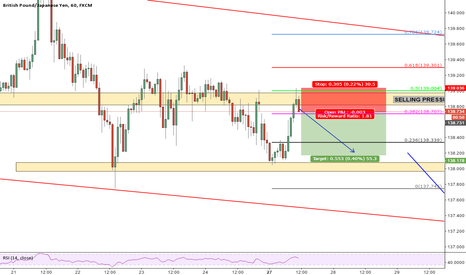 GBPJPY: GBPJPY good oppurtunity for short