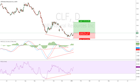 CLF: Bullish Divergences should allow CLF to retest 11s