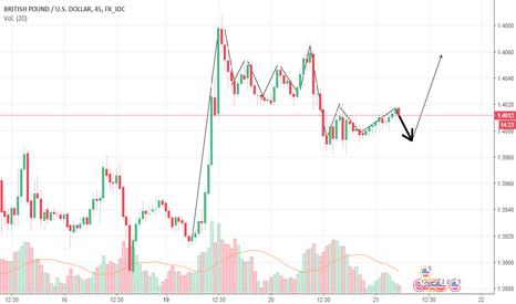 GBPUSD: tendencia en moneda alsista
