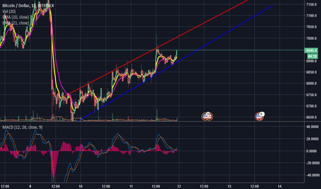 BTCUSD: Bitcoin Keep An Eye On This Uptrending channel for now good luck