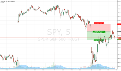 SPY: SPY Short idea