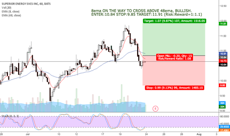SPN: 8ema ON THE WAY TO CROSS ABOVE 48ema, BULLISH