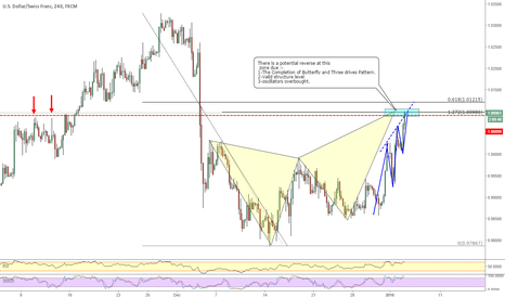USDCHF: USDCHF_ Butterfly pattern completion.