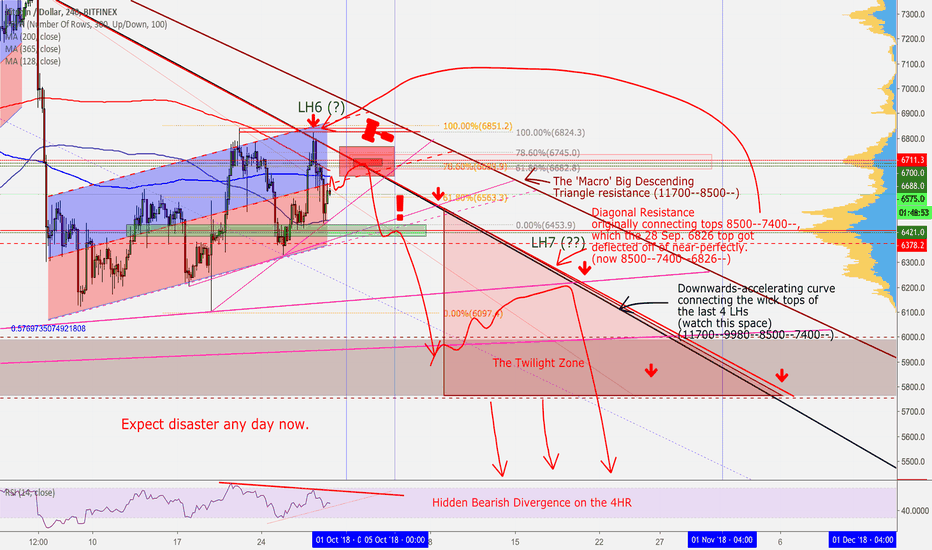 BTCUSD: If You're Reading This It's Too Late.