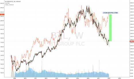 BT.A: BT Group PLC: 60 % upside potential