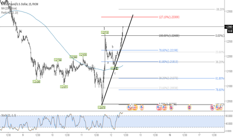 GBPUSD: GPB in wave 3
