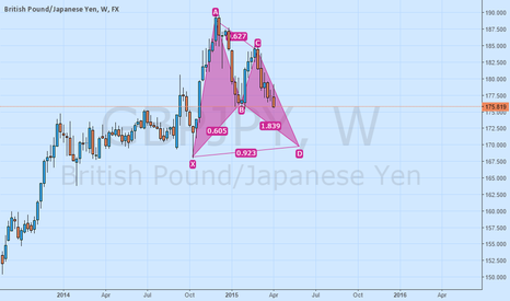 GBPJPY: GBPJPY on Weekly harmonic pattern