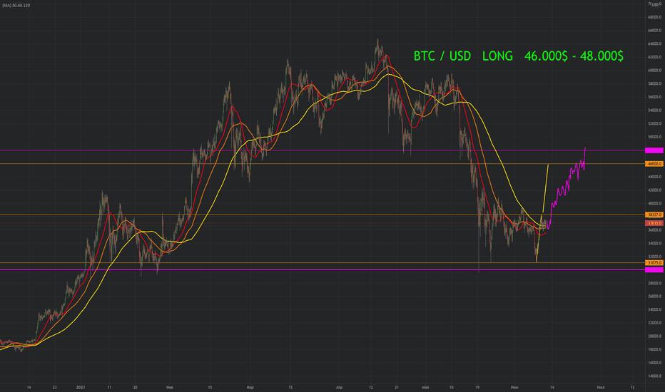 Ingyenes tipp: BTC/USD long
