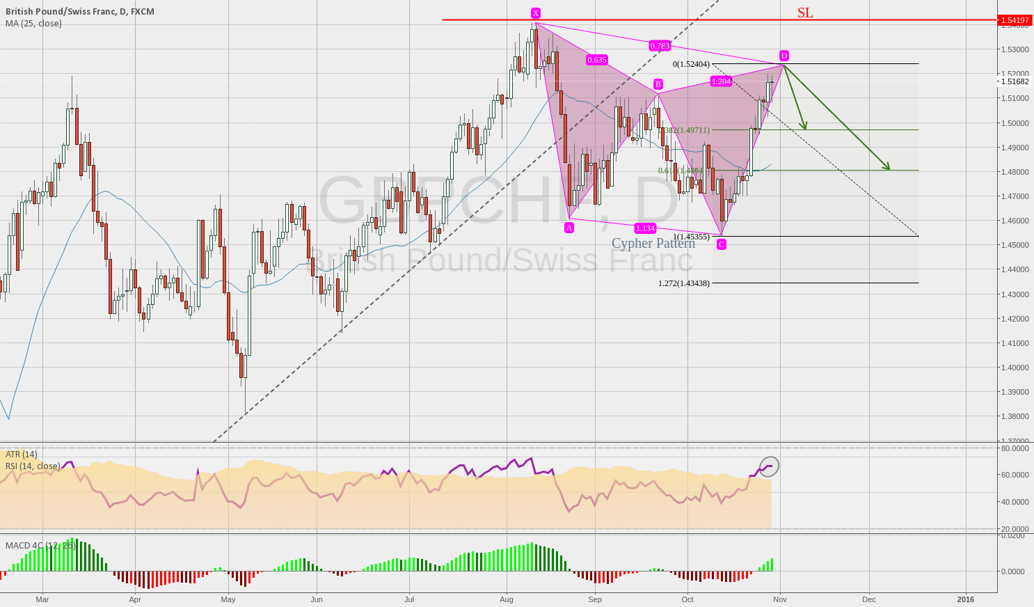 GBPCHF Cypher Bearish Pattern