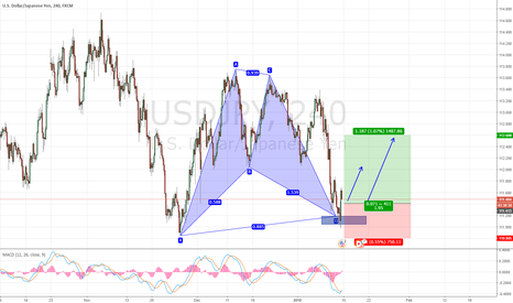 USDJPY: USDJPY COMPLETED BAT PATTERN