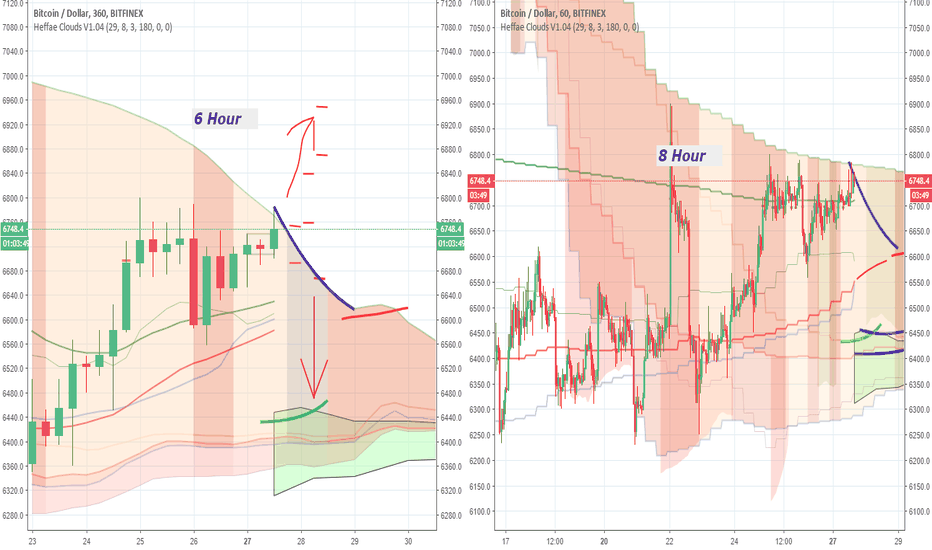 BTCUSD: Rally flips back to bullish side, 6H Cloud, limit out -flat 4now