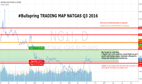 NG1!: Bullspring NATGAS Outlook